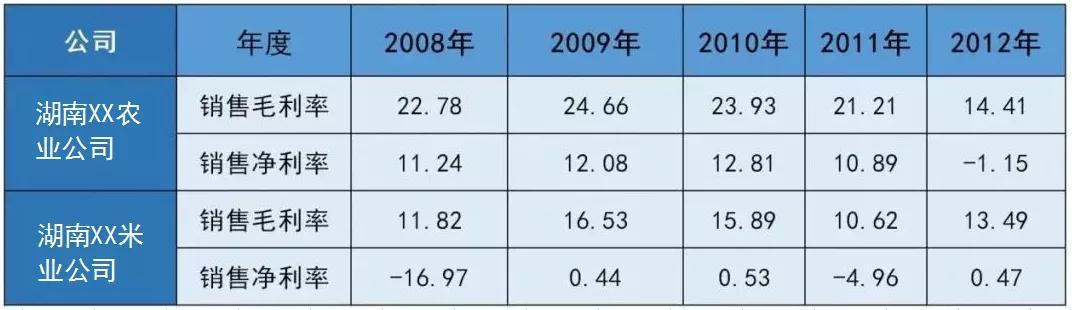 毛利率计算成本怎么计算(成本的毛利率怎么算)插图